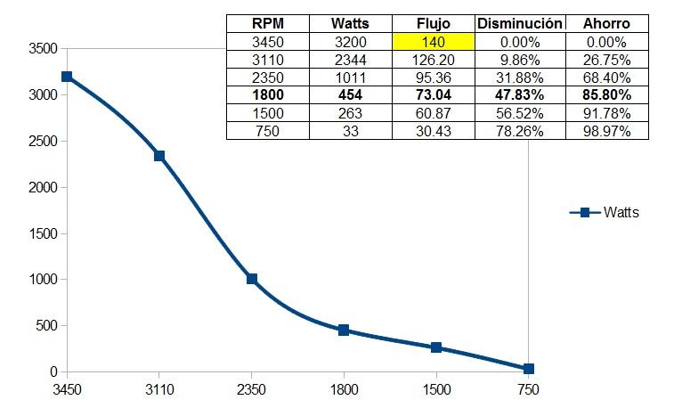 grafica_velocidad_vs_consumo